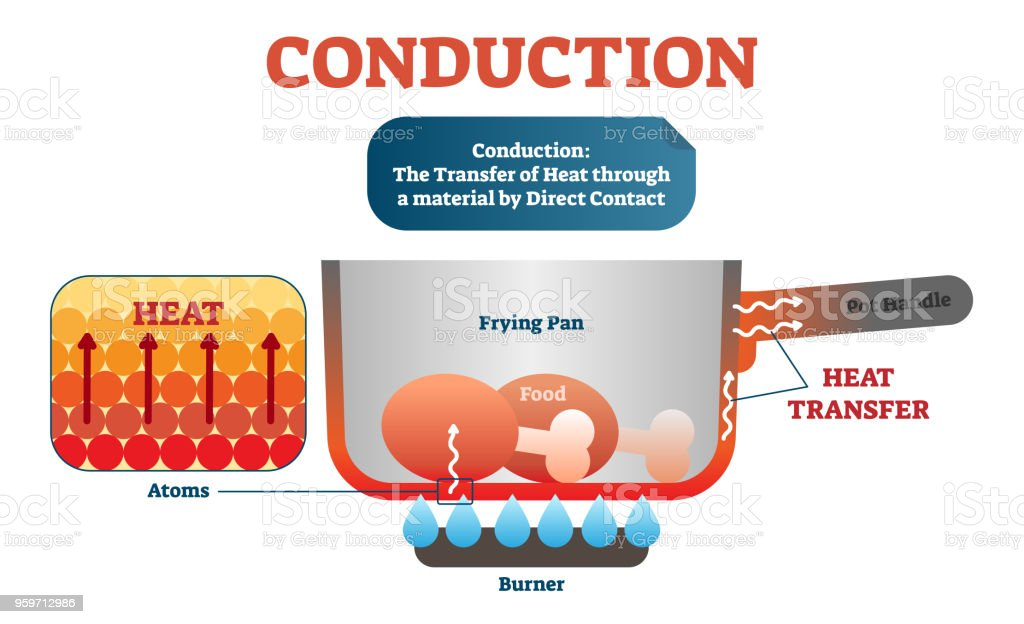 Conduction physics example diagram vector illustration scheme moving conduction physics example diagram vector illustration scheme moving atoms transferring heat in the material ccuart Gallery