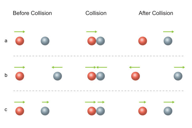 convervation of momentum during a collision Always remember that the total momentum before the collision will be the same as the total momentum after the collision so, the conservation of momentum states.
