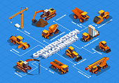 Construction machinery and transportation for road and building works isometric flowchart on blue background vector illustration