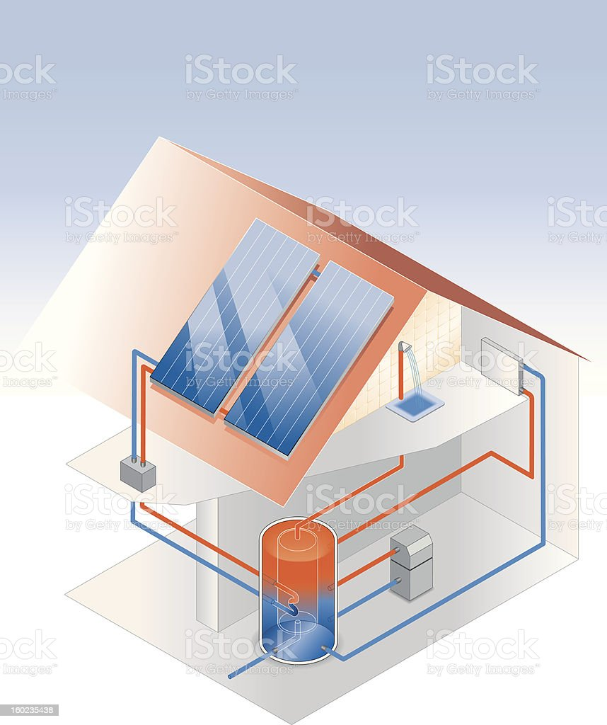 Construction of a solar system - thermal energy (heating) royalty-free stock vector art
