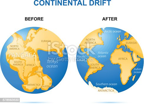 continental drift The continental drift theory is the theory that once all the continents were joined in a super-continent, which scientists call pangaea over a vast period of time, the continents drifted apart to their current locations alfred wegener first supported continental drift.