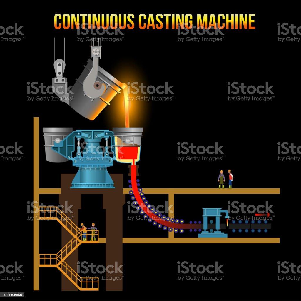 Continuous casting machine vector art illustration