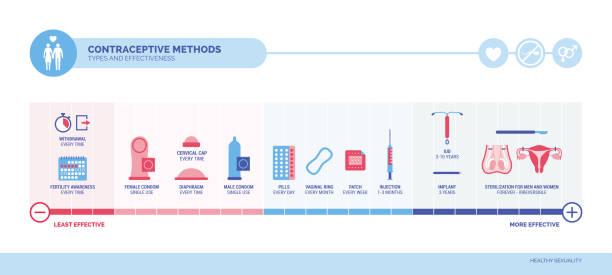 Verhütungsmethoden, Typen und Wirksamkeit – Vektorgrafik