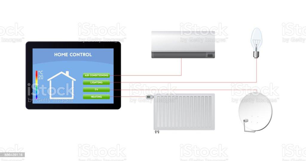 Steuern Sie Ihr Smart Home Klimatisierung Beleuchtung Fernseher