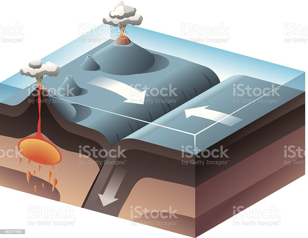 Convergent Plate Boundary vector art illustration