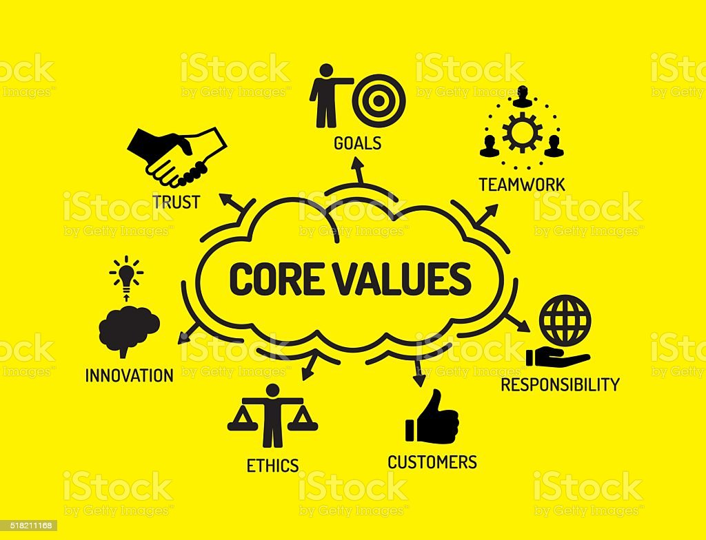Core Values. Chart with keywords and icons on yellow background vector art illustration