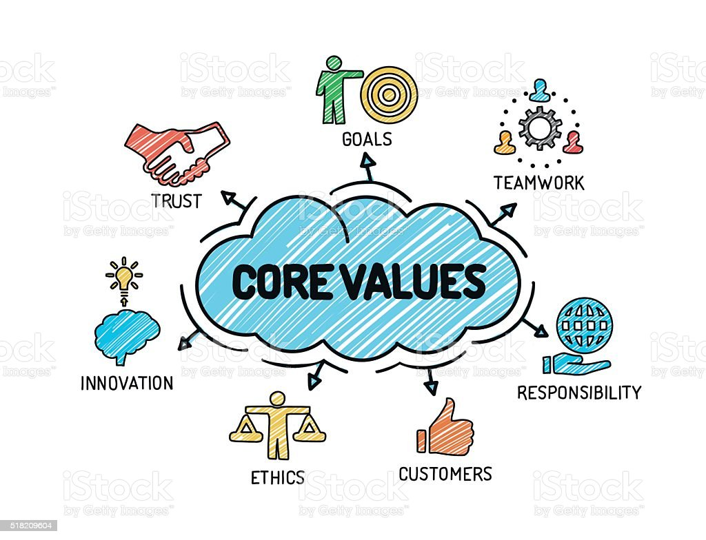 Core Values - Chart with keywords and icons - Sketch vector art illustration