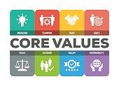 Core Values Icon Set