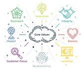 "Set of line style illustrations surrounding ""core values"" concept."