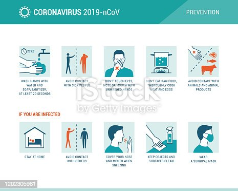 Coronavirus 2019-nCoV disease prevention infographic with icons and text, healthcare and medicine concept