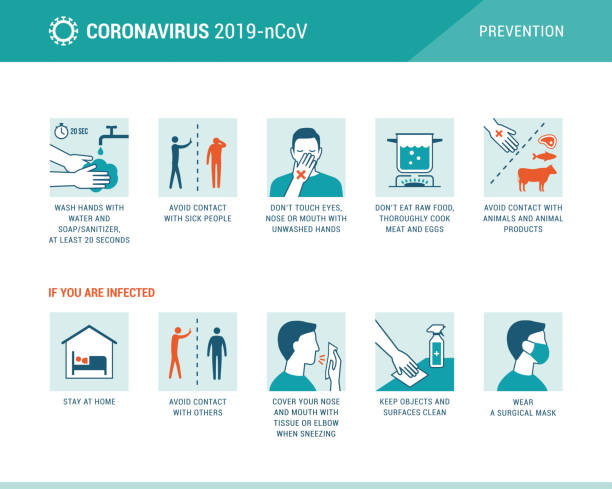 Coronavirus 2019-nCoV disease prevention infographic Coronavirus 2019-nCoV disease prevention infographic with icons and text, healtcare and medicine concept prevention stock illustrations