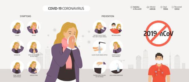 Coronavirus 2019-nCoV Infografik-Elemente, Menschen zeigen Coronavirus Symptome und Risikofaktoren. Gesundheit und Medizin. Neuartiges Coronavirus 2019. Pneumonie-Krankheit. CoVID-19 Virusausbruch verbreitete sich. – Vektorgrafik