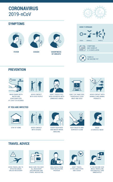 Coronavirus 2019-nCoV symptoms and prevention infographic Coronavirus 2019-nCoV infographic: symptoms, prevention and travel advice unhygienic stock illustrations