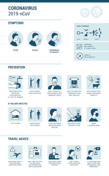 Coronavirus 2019-nCoV Symptome und Prävention Infografik – Vektorgrafik