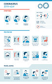 Coronavirus 2019-nCoV infographic: symptoms, prevention and travel advice