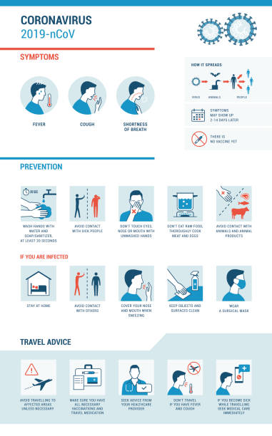 Coronavirus 2019-nCoV symptoms and prevention infographic Coronavirus 2019-nCoV infographic: symptoms, prevention and travel advice covid icon stock illustrations