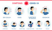 Cough, fever, shortness of breath (chest pain), tiredness, headache, diarrhea, stuffy runny nose, ache of muscle, sore throat, nausea/vomiting. Covid-19