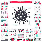 Coronavirus cell (COVID-19, 2019-nCoV) with a big set of infographic elements. This large selection of modern elements includes charts, pie charts, diagrams, demographic graph, people graph, datas, time lines, flowcharts, icons... (Colors used: red, green, turquoise blue, black). Vector Illustration (EPS10, well layered and grouped). Easy to edit, manipulate, resize or colorize.
