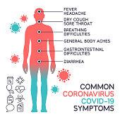 istock Coronavirus CoViD-19 Common Body Symptoms 1215111676