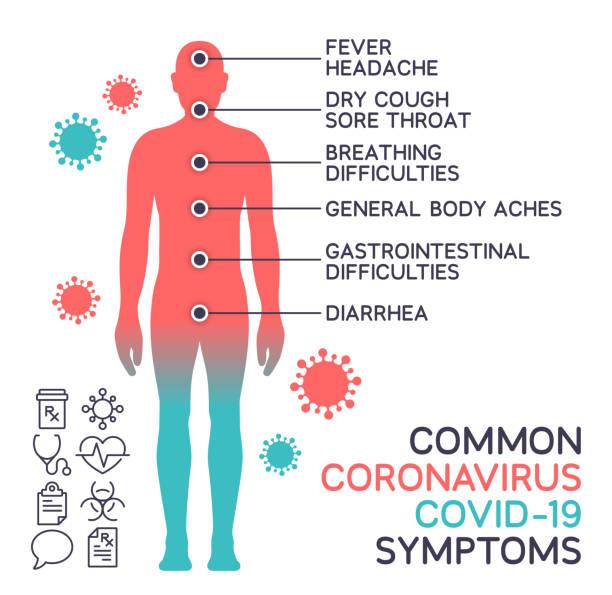 illustrazioni stock, clip art, cartoni animati e icone di tendenza di coronavirus covid-19 common body symptoms - sintomo