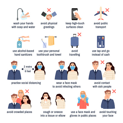 Coronavirus COVID-19 outbreak concept, Viral infection protection, hand washing, clean surfaces, use sanitizer, social distancing wear face mask good hygiene icons set. Vector illustration flat design