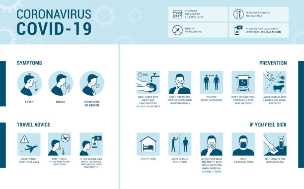 Coronavirus Covid-19 symptoms and prevention infographic Coronavirus Covid-19 infographic: symptoms, prevention and travel advice covid icon stock illustrations