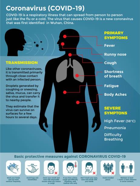ilustraciones, imágenes clip art, dibujos animados e iconos de stock de coronavirus covid-19 con síntomas e ilustración de stock de prevención - síntoma
