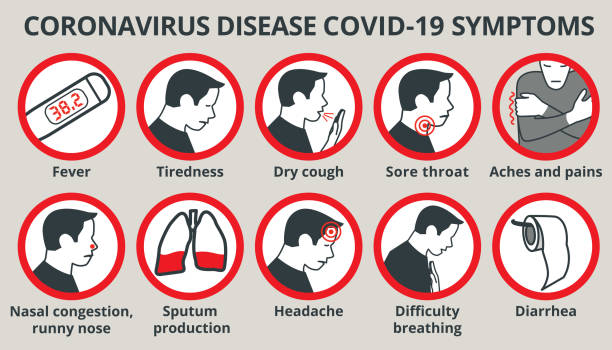 Coronavirus disease COVID-19 symptoms infographic Coronavirus disease COVID-19 symptoms. healthcare and medicine infographic sore throat stock illustrations