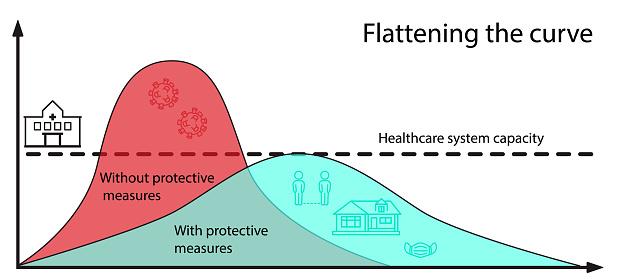 Coronavirus flattening the curve graph. Healthcare system capacity. Covid-19 virus graph. Vector.