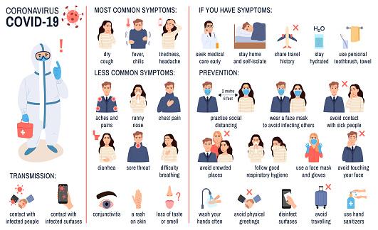 Coronavirus infographic set: symptoms, prevention, transmission. Covid-19 disease, flu virus tips. Health protection, epidemic infection control poster on white. Healthcare medical vector illustration