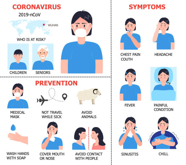 Coronavirus infographics vector. Infected girl illustration. CoV-2019 prevention, coronavirus, incubation period, symptoms are shown. Icons of fever, chill, sinusitis, diarrhea Coronavirus infographics vector. Infected girl illustration. CoV-2019 prevention, coronavirus, incubation period, symptoms are shown. Icons of fever, chill, sinusitis, diarrhea are shown. medical condition stock illustrations