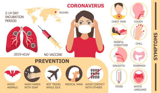 Coronavirus infographics vector. Infected woman illustration. CoV-2019 prevention, coronavirus symptoms and complications. Icons of fever, chill, sinusitis, diarrhea Coronavirus infographics vector. Infected woman illustration. CoV-2019 prevention, coronavirus symptoms and complications. Icons of fever, chill, sinusitis, diarrhea are shown. middle east respiratory syndrome stock illustrations