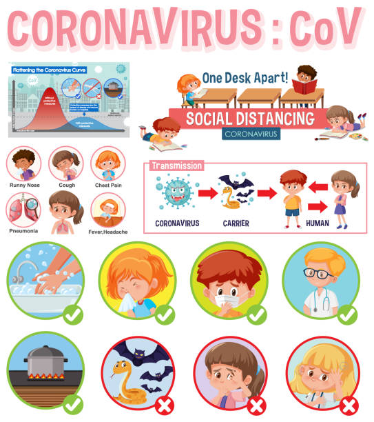 Coronavirus Poster Design mit Informationen über das Virus – Vektorgrafik