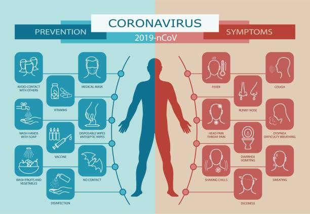 ilustraciones, imágenes clip art, dibujos animados e iconos de stock de coronavirus. prevención y síntomas - síntoma