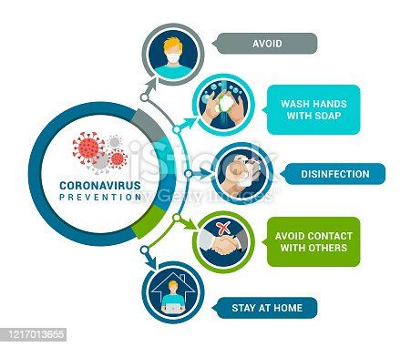 Vector illustration of the Coronavirus 2019-NCOV infographic element.