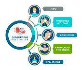 istock Coronavirus Prevention. Coronavirus 2019-NCOV Infographic 1217013655