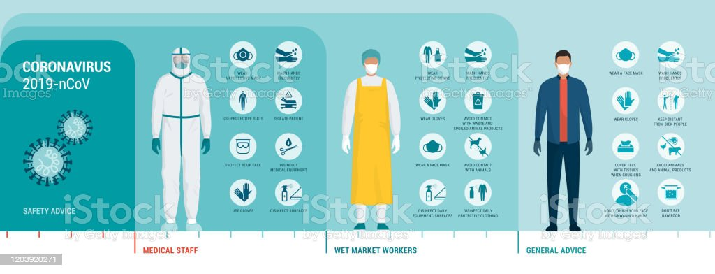 Coronavirus protection advice and safety equipment Coronavirus protection advice, safety equipment and practice for people and workers, vector infographic Advice stock vector