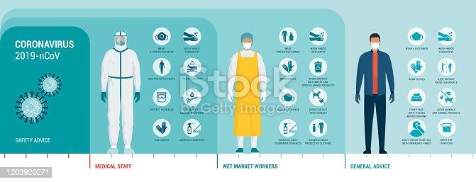 istock Coronavirus protection advice and safety equipment 1203920271