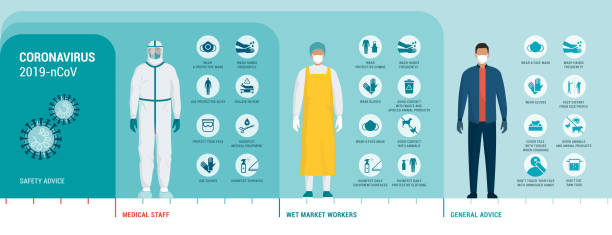 Coronavirus protection advice and safety equipment Coronavirus protection advice, safety equipment and practice for people and workers, vector infographic protective workwear stock illustrations