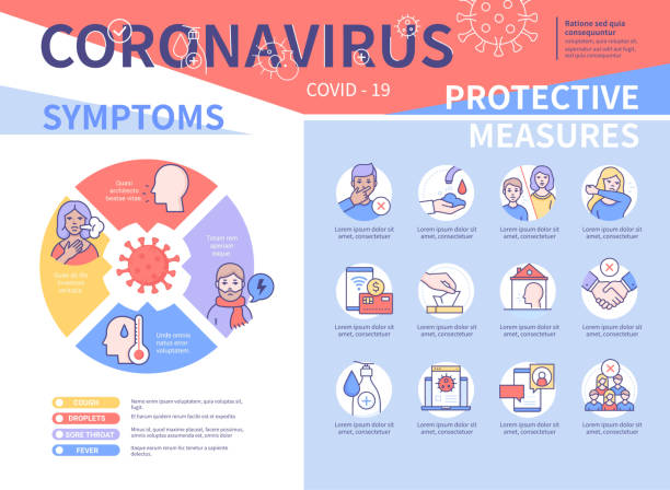 Coronavirus symptoms and preventive measures colorful poster vector art illustration