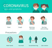 Coronavirus Disease Symptoms and Prevention against Virus and Infection. Character has Fever, Cough and other Respiratory Illness Signs. Boy use Medical Mask and Tissue. Flat Cartoon Vector Illustration.