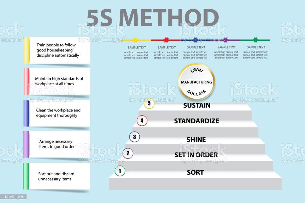 企業プレゼンテーション表示 5 s 手法ベクトル ベクターアートイラスト