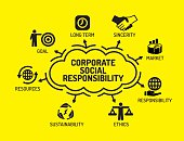 Corporate Social Responsibility Chart with icons
