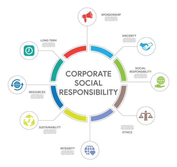 Corporate Social Responsibility Concept Corporate Social Responsibility Concept corporate responsibility stock illustrations