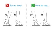 Correct posture in walking with high heels.
