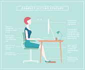 Proper posture for sitting at an office desk. Diagram shows a woman typing at her desk with labels for the correct positioning of the body.
