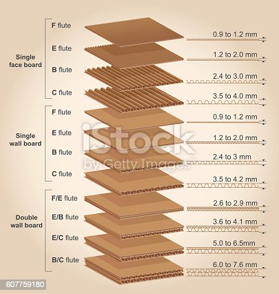 Corrugated Cardboard Thickness Stock Vector Art Amp More