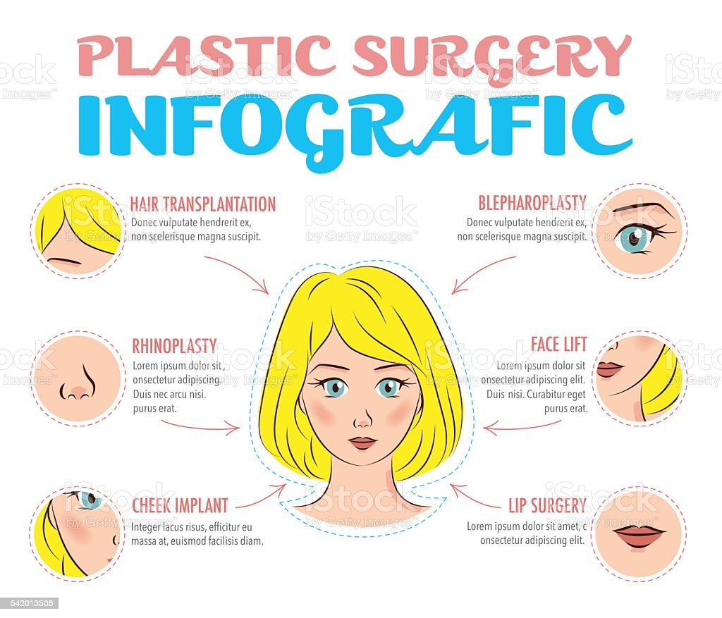 Cosmetic plastic surgery infographics. Beauty care concept. vector art illustration