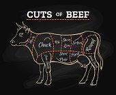 Cow butcher cut beef chalkboard scheme