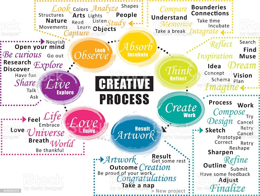 the creative process These five stages of the creative process will help achieve success: preparation, incubation, insight, evaluation, and elaboration.